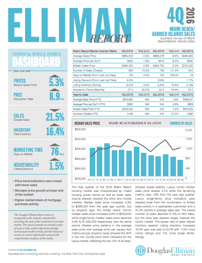 Douglas Elliman 4Q 2016 Real Estate Market Reports